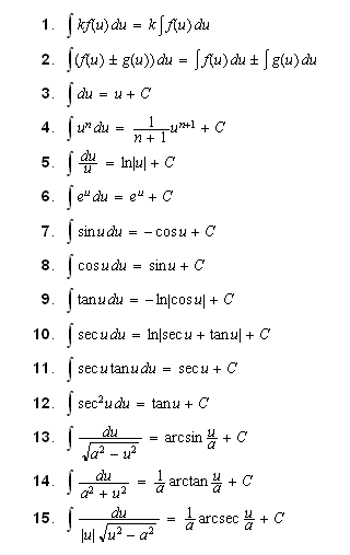 Calculus integration tables video search engine at for Table of derivatives
